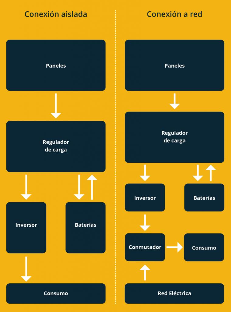 Diagramas de conexión de los equipos solares