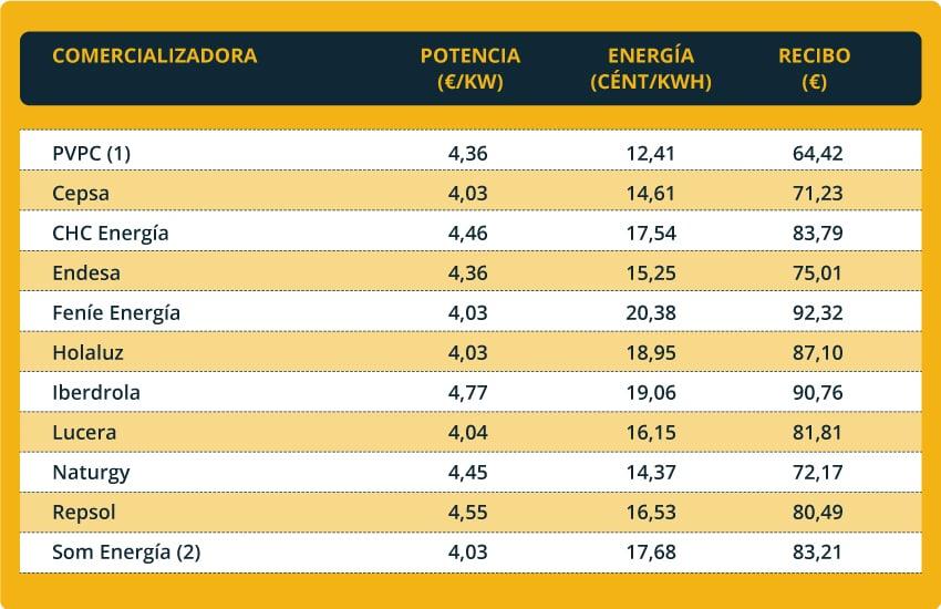 Tabla de precios tarifas mercado libre